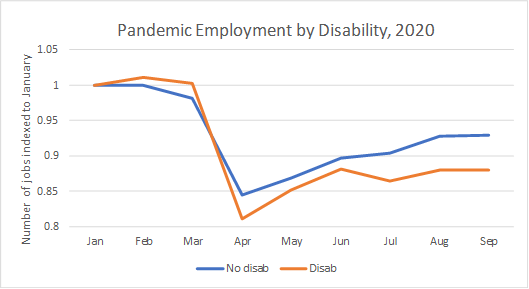 Panademic Employment by disability Chart